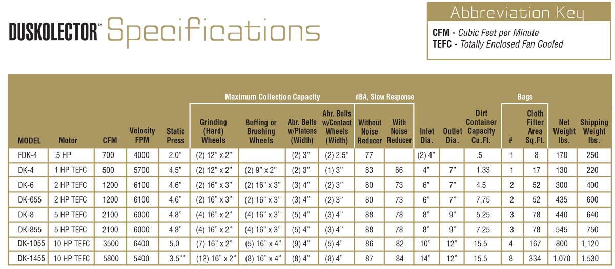 duskolector specifications
